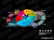 Charts of various types of vector material  12