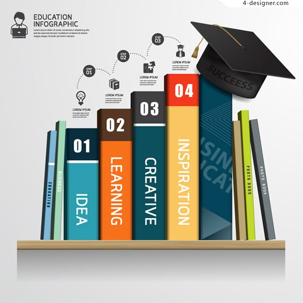 Book Education Information Map