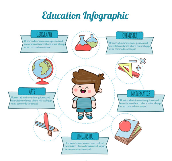 Boy education information map