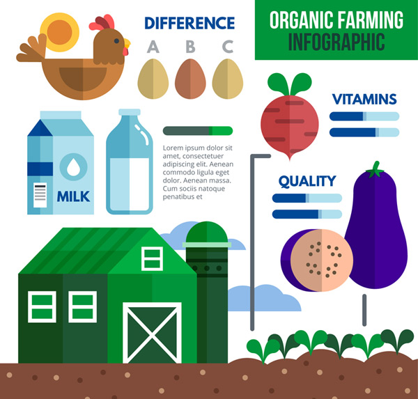 Organic agriculture information map