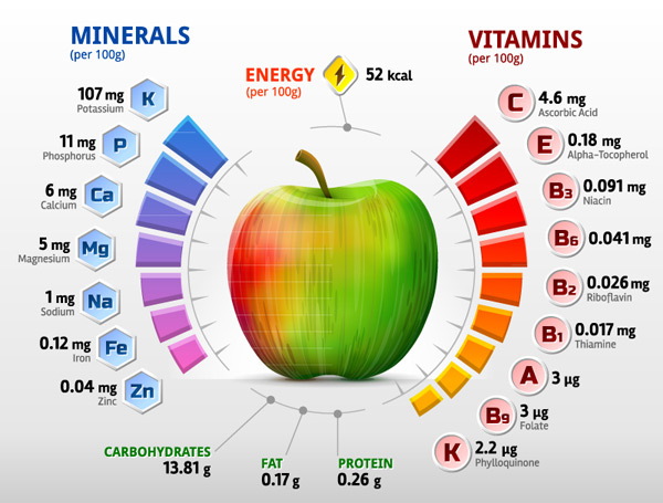 Vitamin content information map